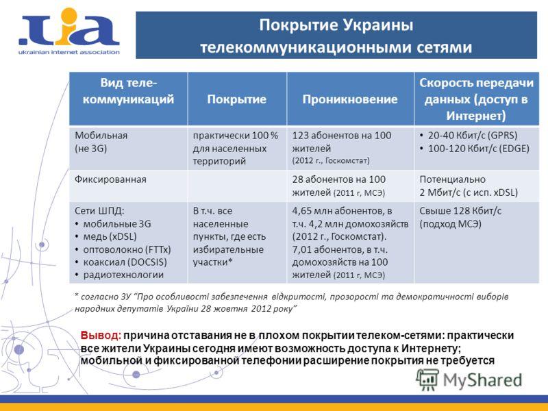 Покрытие Украины телекоммуникационными сетями Вид теле- коммуникацийПокрытиеПроникновение Скорость передачи данных (доступ в Интернет) Мобильная (не 3G) практически 100 % для населенных территорий 123 абонентов на 100 жителей (2012 г., Госкомстат) 20