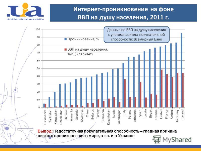 Интернет-проникновение на фоне ВВП на душу населения, 2011 г. Вывод: Недостаточная покупательная способность – главная причина низкого проникновения в мире, в т.ч. и в Украине