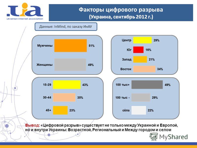 Факторы цифрового разрыва (Украина, сентябрь 2012 г.) Данные: InMind, по заказу ИнАУ Вывод: «Цифровой разрыв» существует не только между Украиной и Европой, но и внутри Украины: Возрастной, Региональный и Между городом и селом