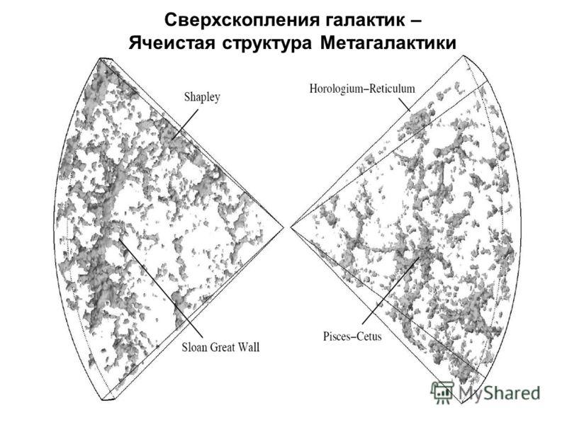 Сверхскопления галактик – Ячеистая структура Метагалактики