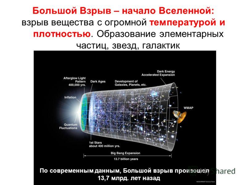 Большой Взрыв – начало Вселенной: взрыв вещества с огромной температурой и плотностью. Образование элементарных частиц, звезд, галактик По современным данным, Большой взрыв произошел 13,7 млрд. лет назад