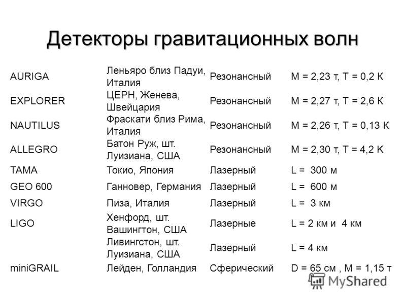 Детекторы гравитационных волн AURIGA Леньяро близ Падуи, Италия РезонансныйM = 2,23 т, Т = 0,2 К EXPLORER ЦЕРН, Женева, Швейцария РезонансныйM = 2,27 т, Т = 2,6 К NAUTILUS Фраскати близ Рима, Италия РезонансныйM = 2,26 т, Т = 0,13 К ALLEGRO Батон Руж