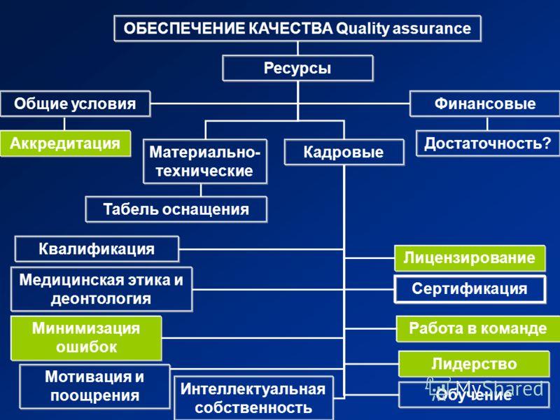 ОБЕСПЕЧЕНИЕ КАЧЕСТВА Quality assurance Общие условия Ресурсы Финансовые Достаточность? КадровыеМатериально- технические Аккредитация Табель оснащения Квалификация Медицинская этика и деонтология Минимизация ошибок Лицензирование Сертификация Работа в