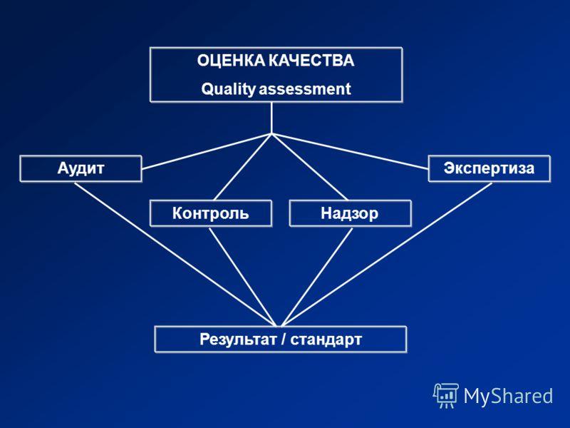 ОЦЕНКА КАЧЕСТВА Quality assessment Аудит КонтрольНадзор Экспертиза Результат / стандарт
