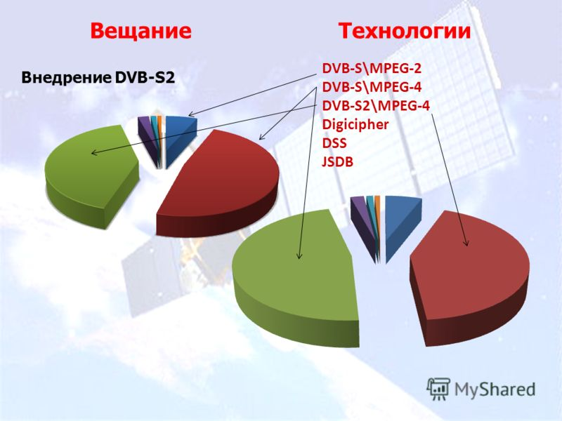 Вещание Технологии Внедрение DVB-S2 DVB-S\MPEG-2 DVB-S\MPEG-4 DVB-S2\MPEG-4 Digicipher DSS JSDB