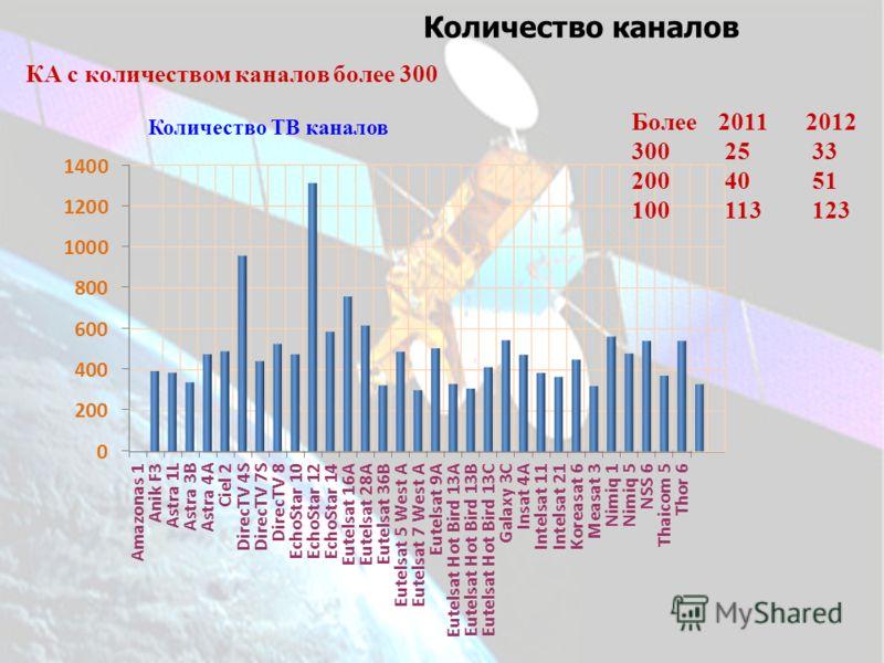 Количество каналов КА с количеством каналов более 300 Количество ТВ каналов Более20112012 300 25 33 200 40 51 100 113 123