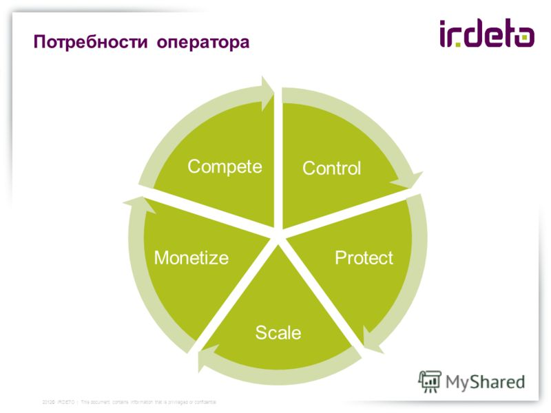 Потребности оператора Control Protect Scale Monetize Compete 2012© IRDETO | This document contains information that is privileged or confidential