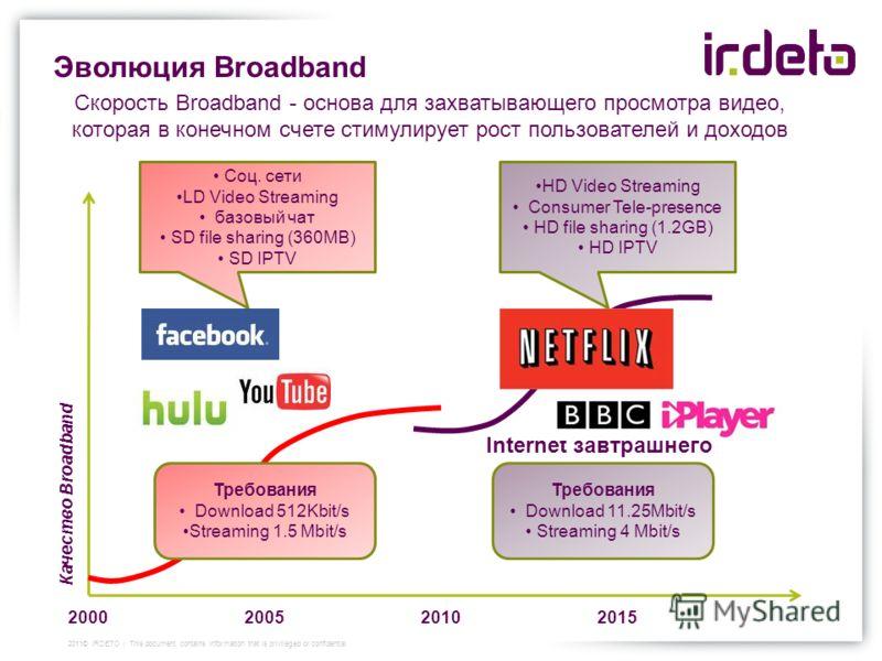 Эволюция Broadband Скорость Broadband - основа для захватывающего просмотра видео, которая в конечном счете стимулирует рост пользователей и доходов Качество Broadband 20002010 2005 2015 Требования Download 512Kbit/s Streaming 1.5 Mbit/s Требования D