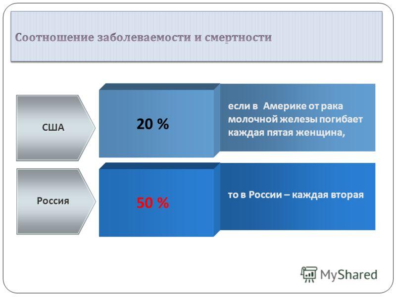 50 % США Россия то в России – каждая вторая 20 % если в Америке от рака молочной железы погибает каждая пятая женщина,