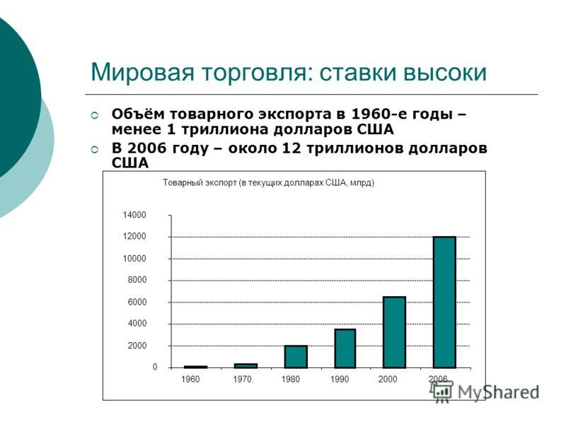 Мировая торговля: ставки высоки Объём товарного экспорта в 1960-е годы – менее 1 триллиона долларов США В 2006 году – около 12 триллионов долларов США Товарный экспорт (в текущих долларах США, млрд) 0 2000 4000 6000 8000 10000 12000 14000 19601970198