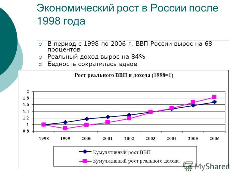 Экономический рост в России после 1998 года В период с 1998 по 2006 г. ВВП России вырос на 68 процентов Реальный доход вырос на 84% Бедность сократилась вдвое Рост реального ВВП и дохода (1998=1) 0.8 1 1.2 1.4 1.6 1.8 2 199819992000200120022003200420