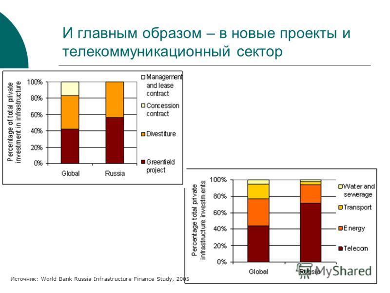 И главным образом – в новые проекты и телекоммуникационный сектор Источник: World Bank Russia Infrastructure Finance Study, 2005