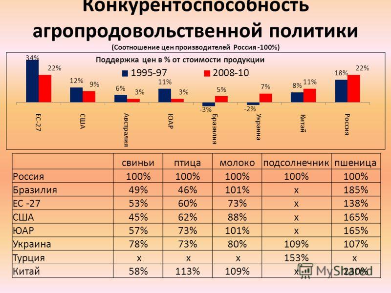 Конкурентоспособность агропродовольственной политики (Соотношение цен производителей Россия -100%) свиньиптицамолокоподсолнечникпшеница Россия100% Бразилия49%46%101%х185% ЕС -2753%60%73%х138% США45%62%88%х165% ЮАР57%73%101%х165% Украина78%73%80%109%1