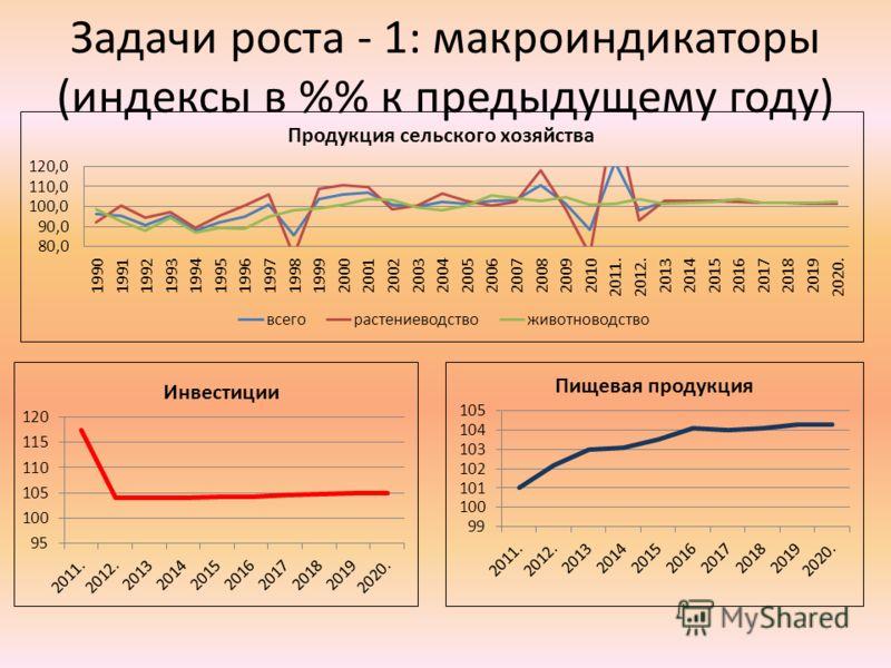 Задачи роста - 1: макроиндикаторы (индексы в % к предыдущему году)