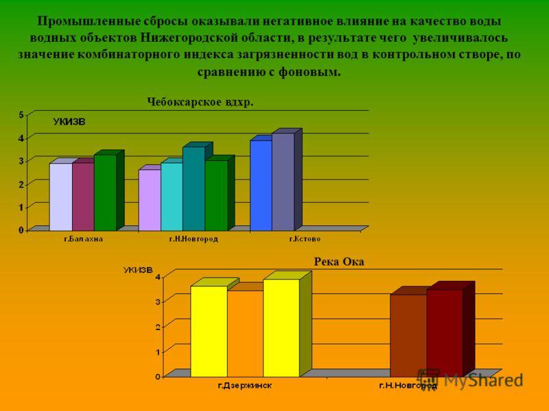 Промышленные сбросы оказывали негативное влияние на качество воды водных объектов Нижегородской области, в результате чего увеличивалось значение комбинаторного индекса загрязненности вод в контрольном створе, по сравнению с фоновым. Чебоксарское вдх