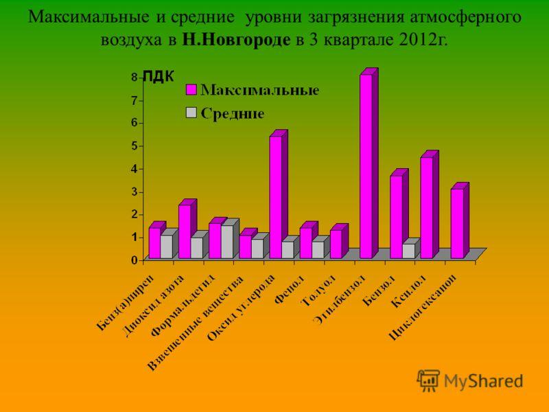 Максимальные и средние уровни загрязнения атмосферного воздуха в Н.Новгороде в 3 квартале 2012г.