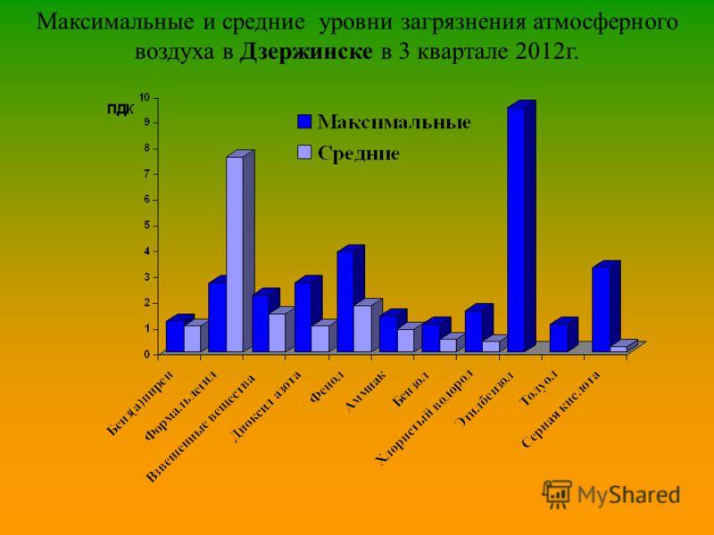 Максимальные и средние уровни загрязнения атмосферного воздуха в Дзержинске в 3 квартале 2012г.