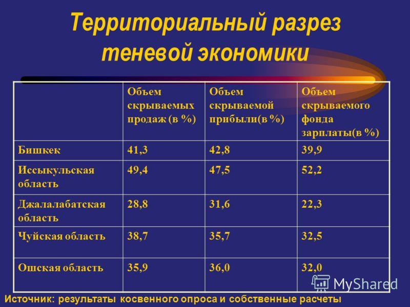 Территориальный разрез теневой экономики Объем скрываемых продаж (в %) Объем скрываемой прибыли(в %) Объем скрываемого фонда зарплаты(в %) Бишкек41,342,839,9 Иссыкульская область 49,447,552,2 Джалалабатская область 28,831,622,3 Чуйская область38,735,