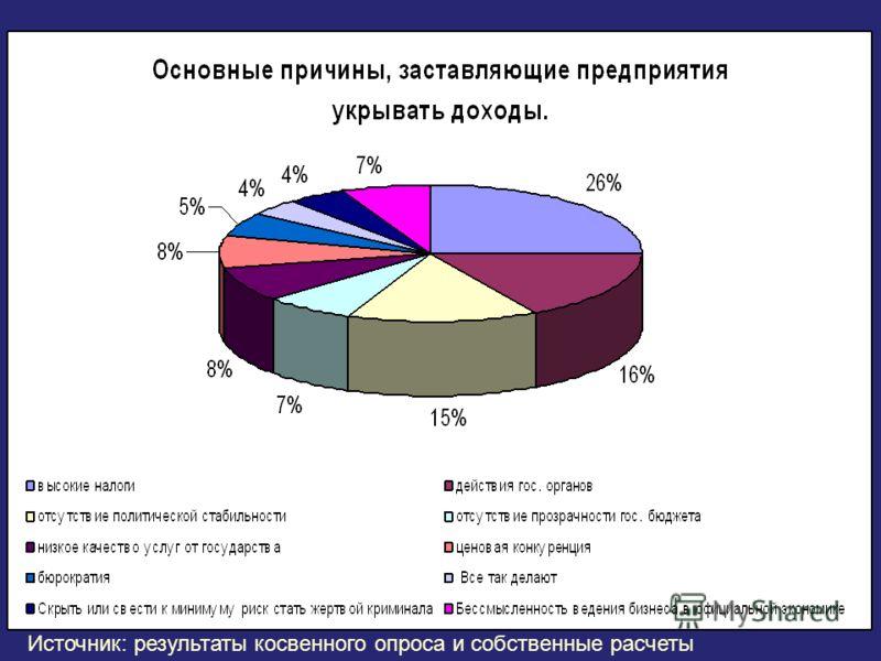 Источник: результаты косвенного опроса и собственные расчеты