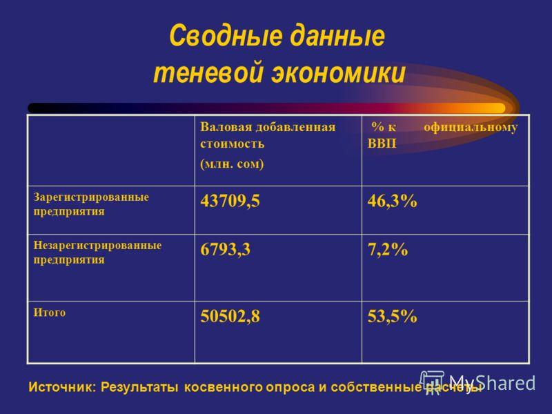 Сводные данные теневой экономики Валовая добавленная стоимость (млн. сом) % к официальному ВВП Зарегистрированные предприятия 43709,546,3% Незарегистрированные предприятия 6793,37,2% Итого 50502,853,5% Источник: Результаты косвенного опроса и собстве