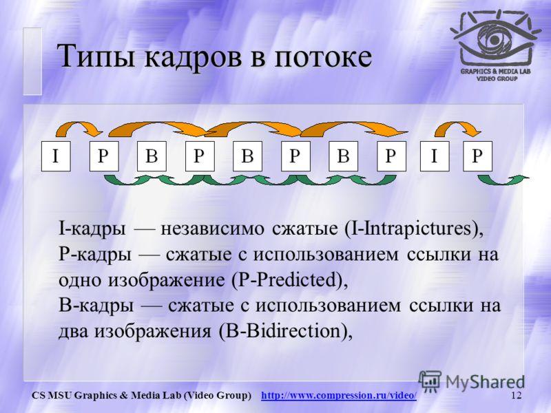 CS MSU Graphics & Media Lab (Video Group) http://www.compression.ru/video/11 Структура лекций u Раздел 1. Основные понятия в сжатии видео u Раздел 2. Построение простого видеокодека u Раздел 3. Построение мощного видеокодека u Раздел 4. Стандарты сжа