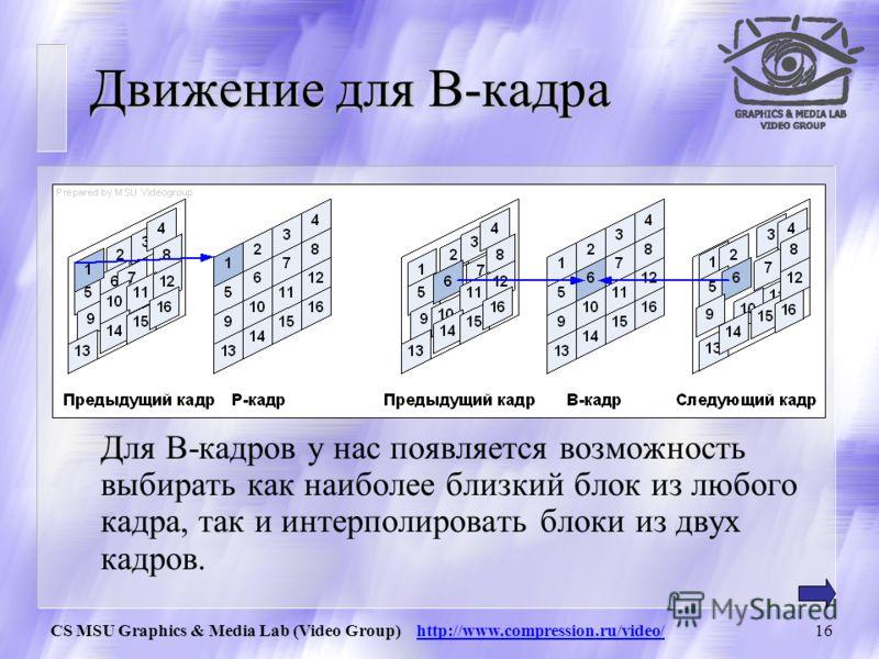 CS MSU Graphics & Media Lab (Video Group) http://www.compression.ru/video/15 Компенсация движения (3) Для каждого блока в кадре мы находим похожий в предыдущем кадре в некоторой окрестности положения блока. Если достаточно похожий блок в предыдущем к