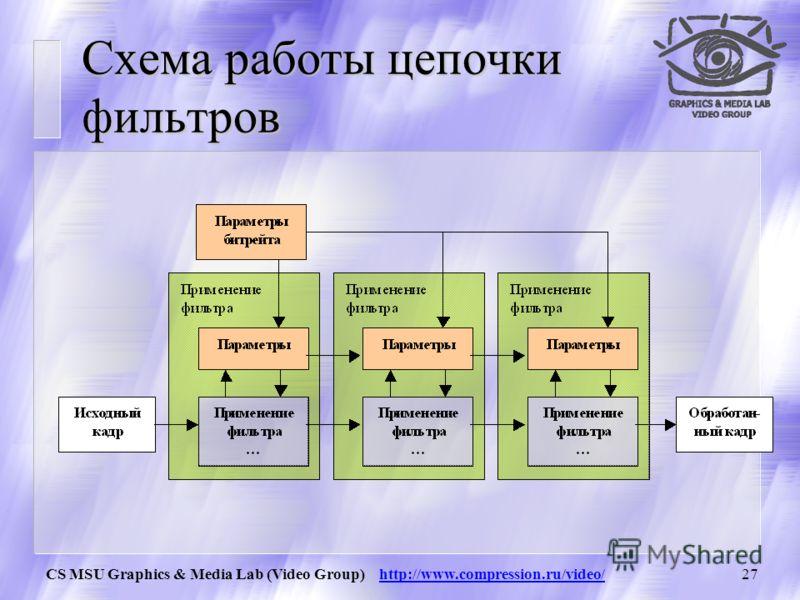 CS MSU Graphics & Media Lab (Video Group) http://www.compression.ru/video/26 Префильтрация u Позволяет значительно поднять качество за счет подавления шумов u Позволяет подавить шумы во временной и пространственной области u Делает изображение более