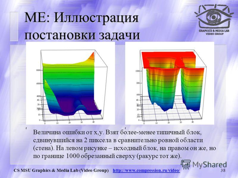 CS MSU Graphics & Media Lab (Video Group) http://www.compression.ru/video/37 ME: Метрика блоков Расстояние между блоками ищется как сумма модулей разности значений пикселов: + хорошо оптимизируется (важно, поскольку ME самая долгая операция при сжати