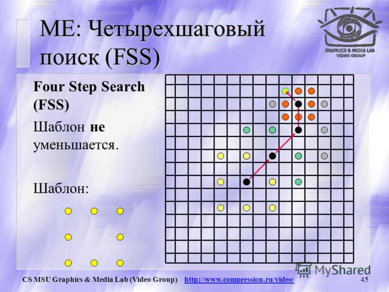 CS MSU Graphics & Media Lab (Video Group) http://www.compression.ru/video/44 ME: Трехшаговый поиск (TSS) Three Step Search (TSS) На каждом шаге размер шаблона уменьшается. Шаблон: