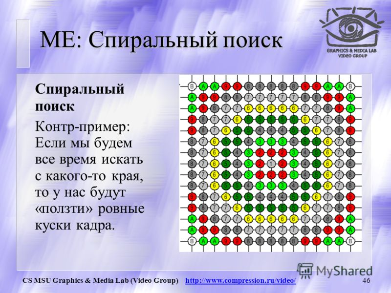 CS MSU Graphics & Media Lab (Video Group) http://www.compression.ru/video/45 ME: Четырехшаговый поиск (FSS) Four Step Search (FSS) Шаблон не уменьшается. Шаблон: