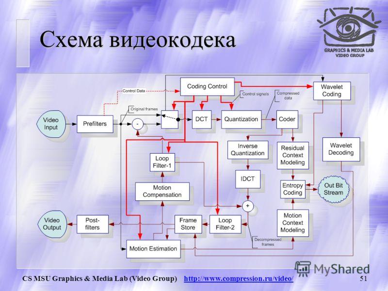 CS MSU Graphics & Media Lab (Video Group) http://www.compression.ru/video/50 Пример MV-2 Следующий кадр Хорошо видно, что хуже всего распознался «воротник за логотипом»