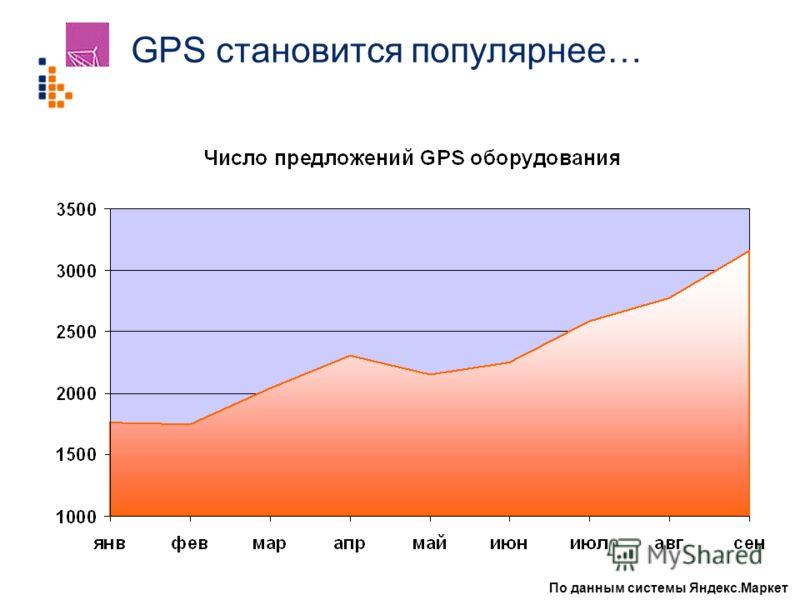 GPS становится популярнее… По данным системы Яндекс.Маркет