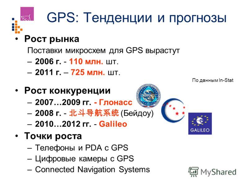 GPS: Тенденции и прогнозы Рост рынка Поставки микросхем для GPS вырастут –2006 г. - 110 млн. шт. –2011 г. – 725 млн. шт. По данным In-Stat Рост конкуренции –2007…2009 гг. - Глонасс –2008 г. - (Бейдоу) –2010…2012 гг. - Galileo Точки роста –Телефоны и