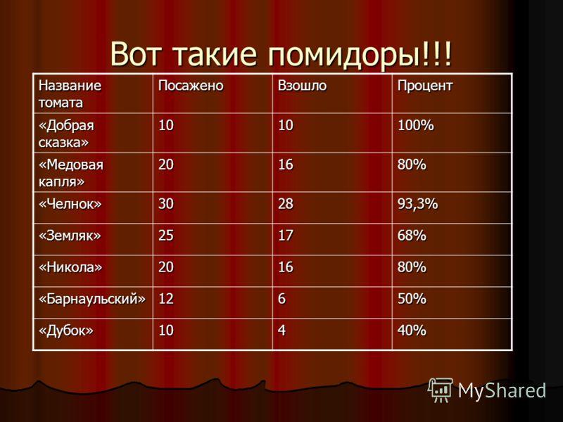 ВОТ И ПРОЦЕНТ! Хотите знать, как находится процент? A от D СОСТАВЛЯЕТ 100% 100%