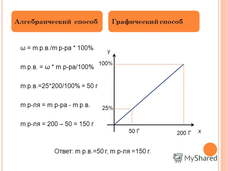 ω = m р.в./m р-ра * 100% m р.в. = ω * m р-ра/100% m р.в.=25*200/100% = 50 г m р-ля = m р-ра - m р.в. m р-ля = 200 – 50 = 150 г Алгебраический способГрафический способ х у 100% 25% 200 Г 50 Г Ответ: m р.в.=50 г, m р-ля =150 г.