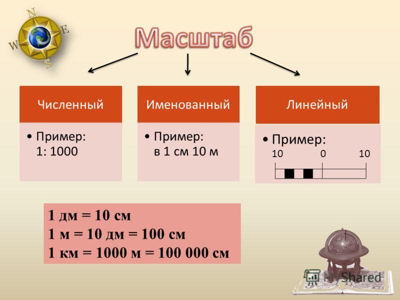Численный Пример: 1: 1000 Именованный Пример: в 1 см 10 м Линейный Пример: 10 0 10 1 дм = 10 см 1 м = 10 дм = 100 см 1 км = 1000 м = 100 000 см