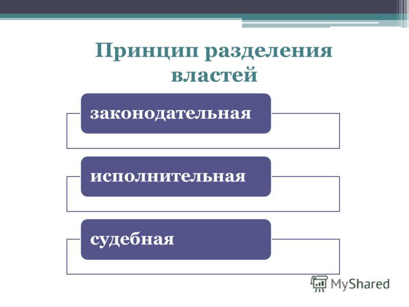 законодательнаяисполнительнаясудебная Принцип разделения властей
