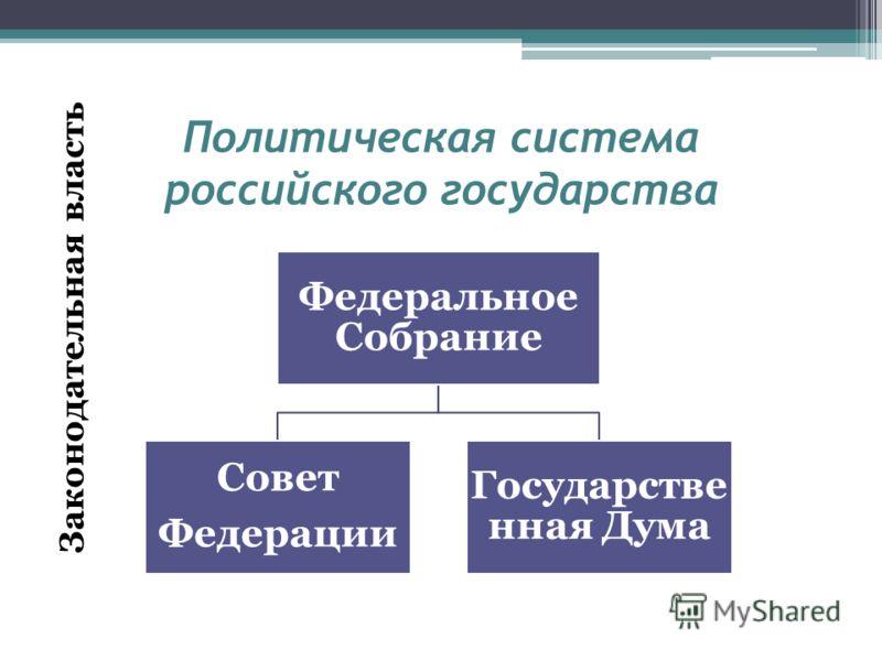 Политическая система российского государства Федеральное Собрание Совет Федерации Государстве нная Дума Законодательная власть