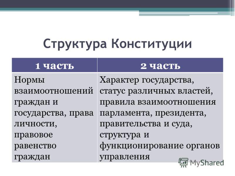 Структура Конституции 1 часть2 часть Нормы взаимоотношений граждан и государства, права личности, правовое равенство граждан Характер государства, статус различных властей, правила взаимоотношения парламента, президента, правительства и суда, структу