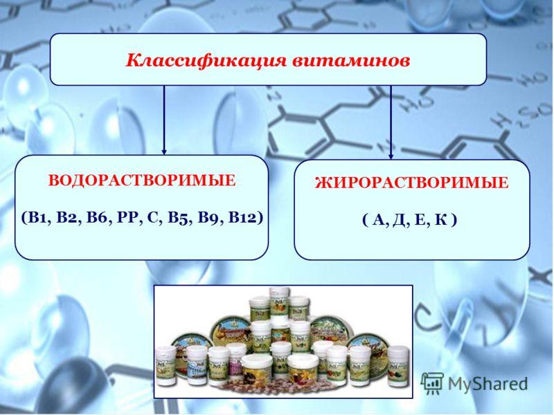 Классификация витаминов ВОДОРАСТВОРИМЫЕ (В1, В2, В6, РР, С, В5, В9, В12) ЖИРОРАСТВОРИМЫЕ ( А, Д, Е, К )