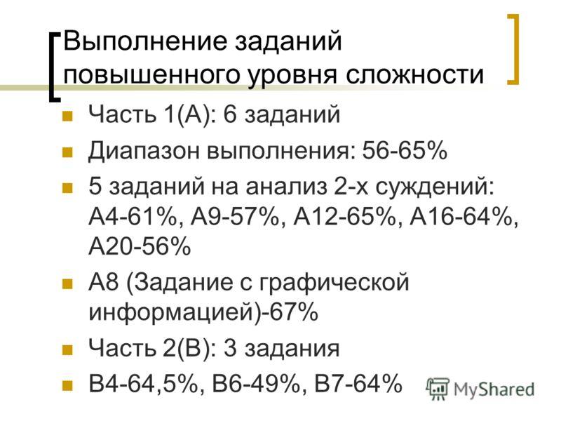 Выполнение заданий повышенного уровня сложности Часть 1(А): 6 заданий Диапазон выполнения: 56-65% 5 заданий на анализ 2-х суждений: А4-61%, А9-57%, А12-65%, А16-64%, А20-56% А8 (Задание с графической информацией)-67% Часть 2(В): 3 задания В4-64,5%, В