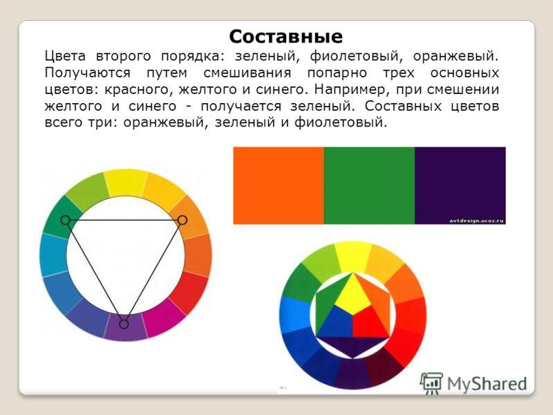 Составные Цвета второго порядка: зеленый, фиолетовый, оранжевый. Получаются путем смешивания попарно трех основных цветов: красного, желтого и синего. Например, при смешении желтого и синего - получается зеленый. Составных цветов всего три: оранжевый