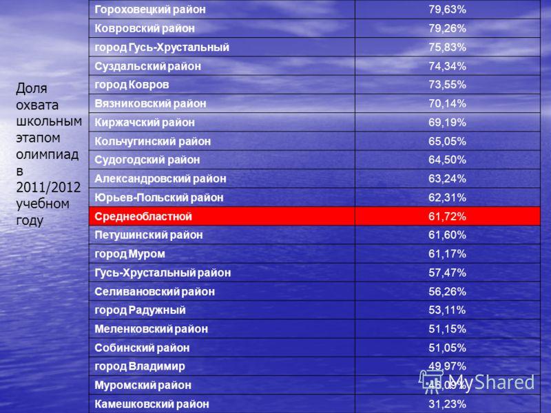 Гороховецкий район79,63% Ковровский район79,26% город Гусь-Хрустальный75,83% Суздальский район74,34% город Ковров73,55% Вязниковский район70,14% Киржачский район69,19% Кольчугинский район65,05% Судогодский район64,50% Александровский район63,24% Юрье