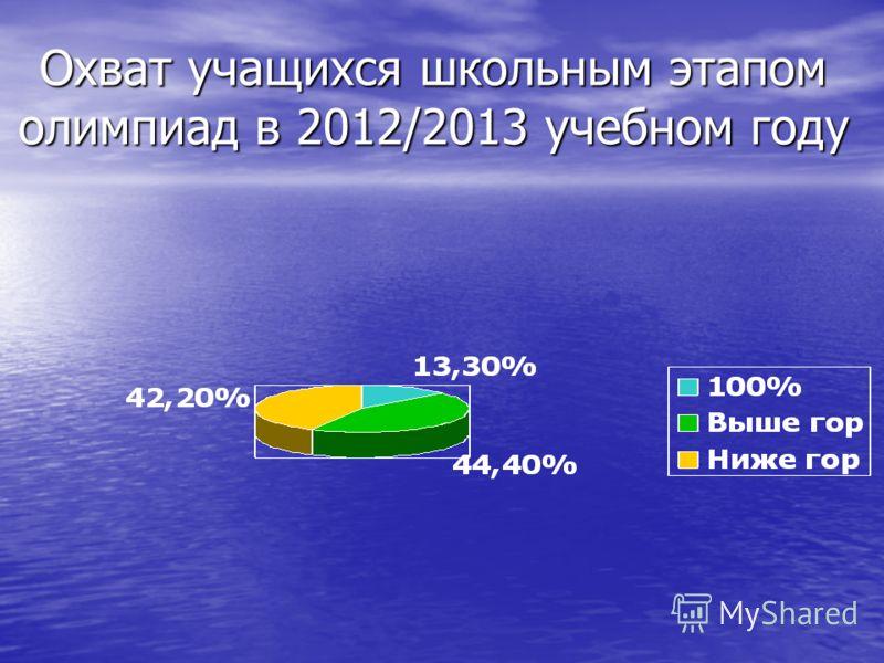 Охват учащихся школьным этапом олимпиад в 2012/2013 учебном году