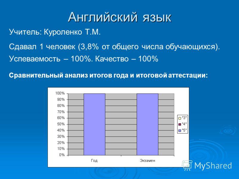 Английский язык Учитель: Куроленко Т.М. Сдавал 1 человек (3,8% от общего числа обучающихся). Успеваемость – 100%. Качество – 100% Сравнительный анализ итогов года и итоговой аттестации: