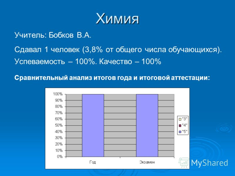 Химия Учитель: Бобков В.А. Сдавал 1 человек (3,8% от общего числа обучающихся). Успеваемость – 100%. Качество – 100% Сравнительный анализ итогов года и итоговой аттестации: