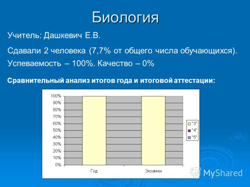 Биология Учитель: Дашкевич Е.В. Сдавали 2 человека (7,7% от общего числа обучающихся). Успеваемость – 100%. Качество – 0% Сравнительный анализ итогов года и итоговой аттестации: