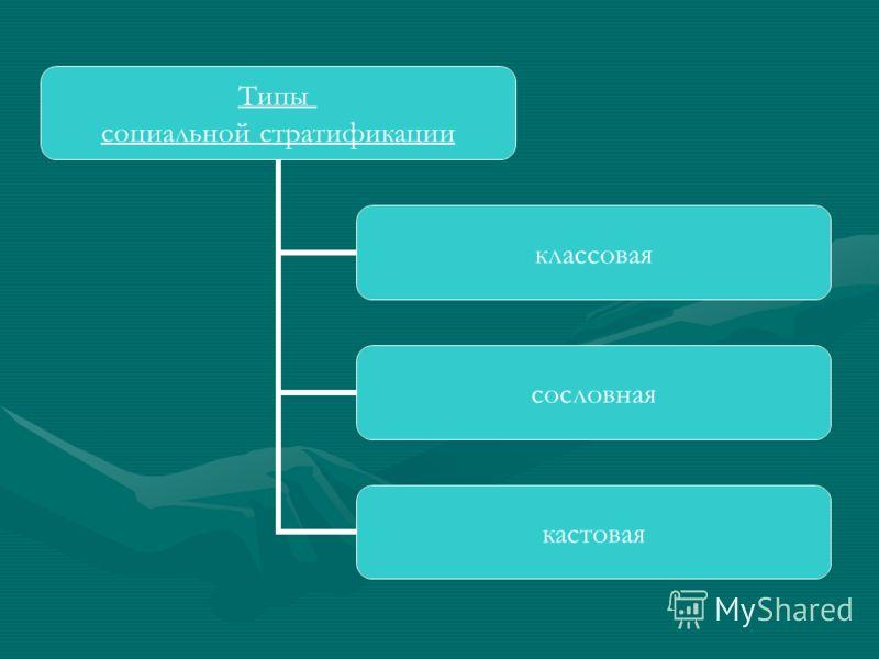 Типы социальной стратификации классовая сословная кастовая