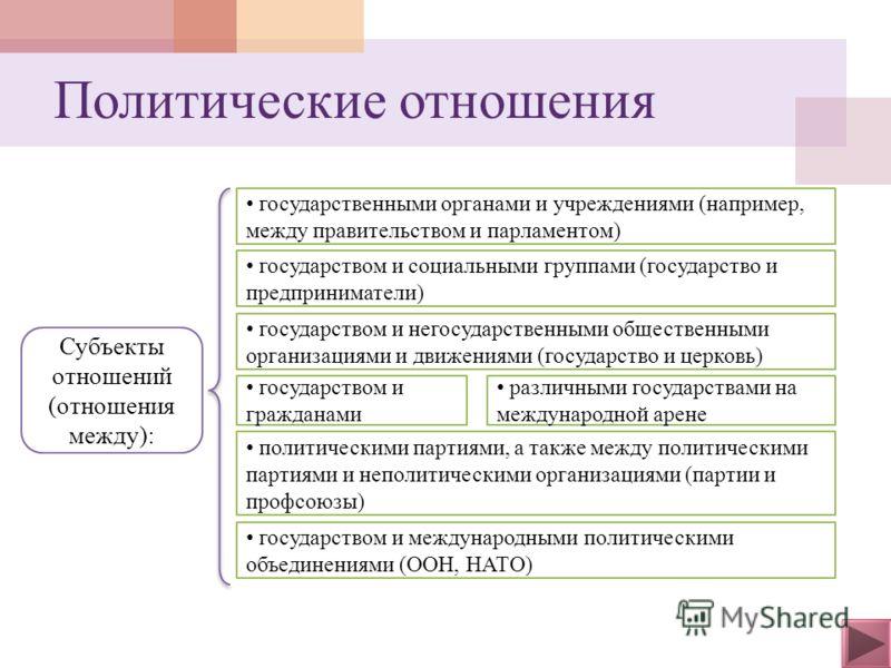 Субъекты отношений (отношения между): государственными органами и учреждениями (например, между правительством и парламентом) государством и социальными группами (государство и предприниматели) государством и негосударственными общественными организа