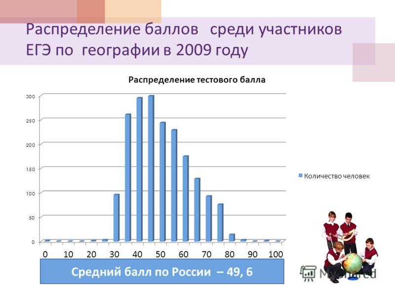 Распределение баллов среди участников ЕГЭ по географии в 2009 году Средний балл – 45, 76 Средний балл по России – 49, 6